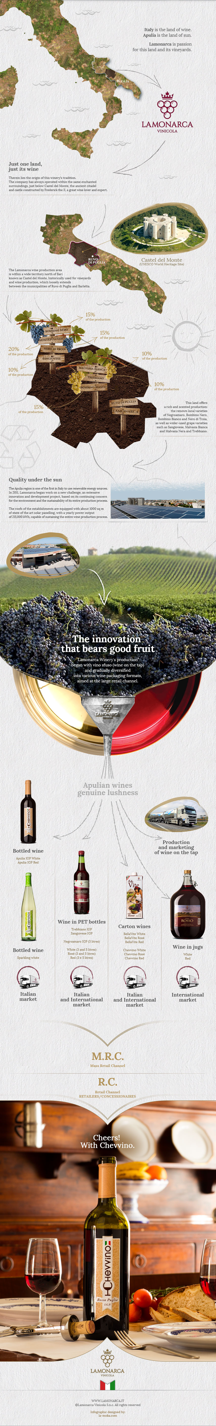 LAMONARCA_ITALIAN_WINE_website_2015_INFOGRAPHIC_apulian_wine_factory