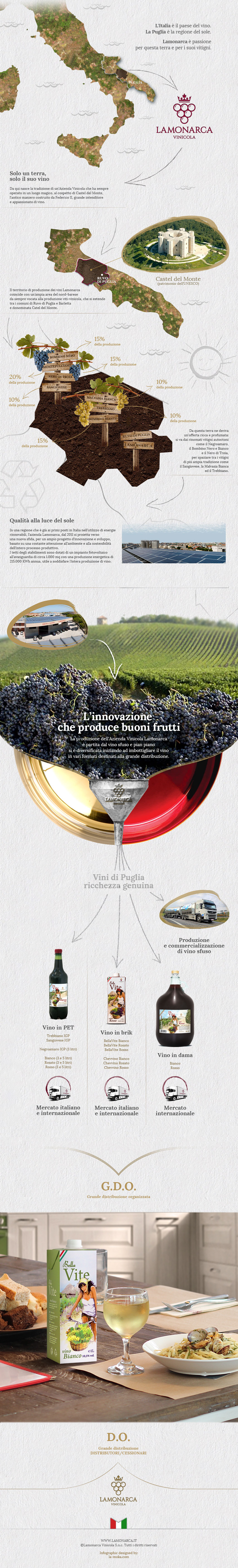 LAMONARCA_website_2015_INFOGRAFICA_azienda_vinicola_italiana